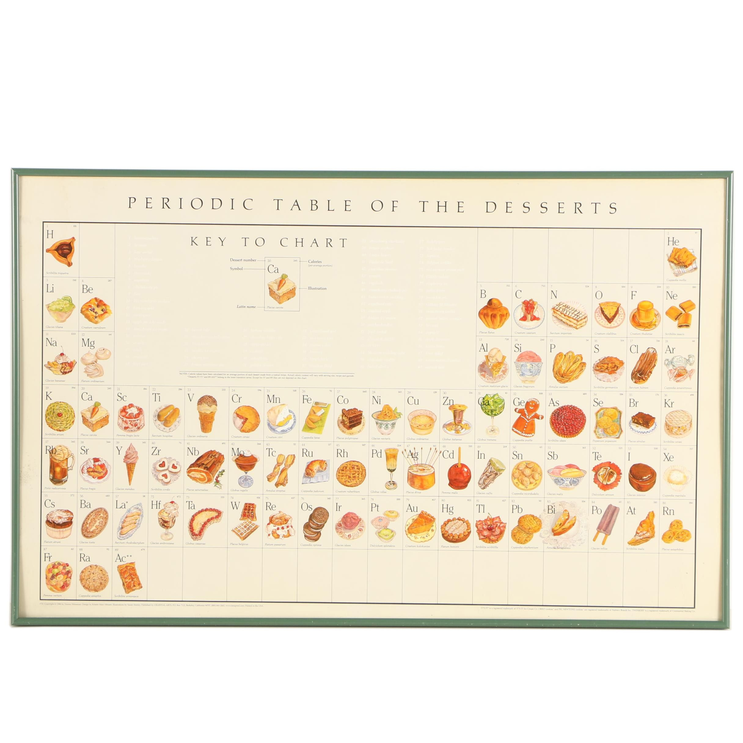 Periodic table of desserts 3d house drawing offset lithograph after naomi weissman periodic table of desserts rh ebth com periodic table of desserts print periodic table of desserts urtaz Image collections